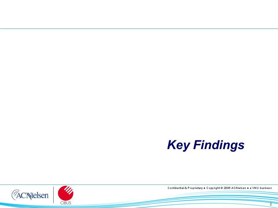 23 Totale Alimentare I Mercati Più Importanti nel 2005 Fonte: ACNielsen Strategic Maps Trend a Valore – Retailing Trad.