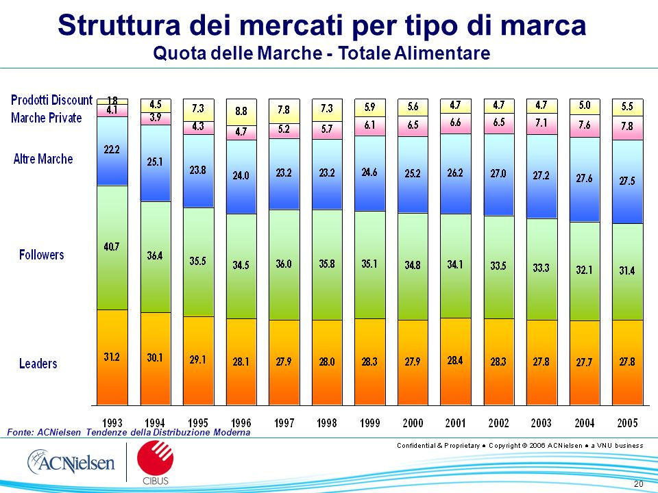 20 Struttura dei mercati per tipo di marca Quota delle Marche - Totale Alimentare Fonte: ACNielsen Tendenze della Distribuzione Moderna
