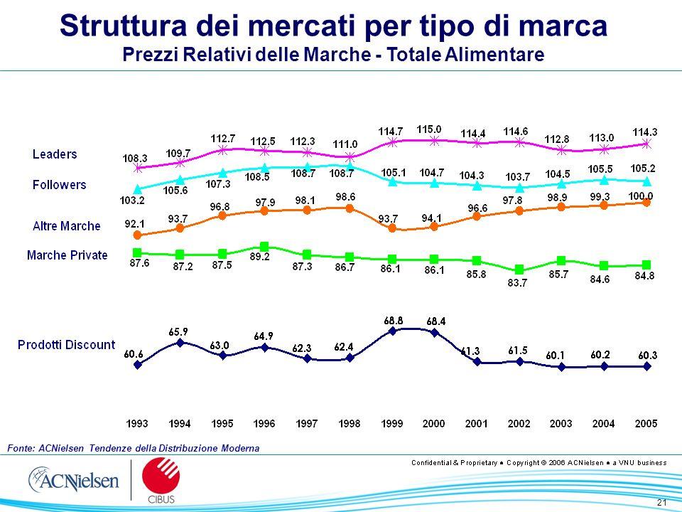 21 Struttura dei mercati per tipo di marca Prezzi Relativi delle Marche - Totale Alimentare Fonte: ACNielsen Tendenze della Distribuzione Moderna