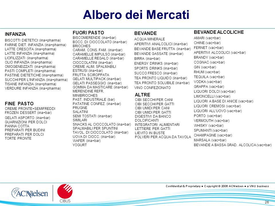 26 Albero dei Mercati INFANZIA BISCOTTI DIETETICI (ina+pharma) FARINE DIET. INFANZIA (ina+pharma) LATTE CRESCITA (ina+pharma) LATTE INFANZIA (ina+phar