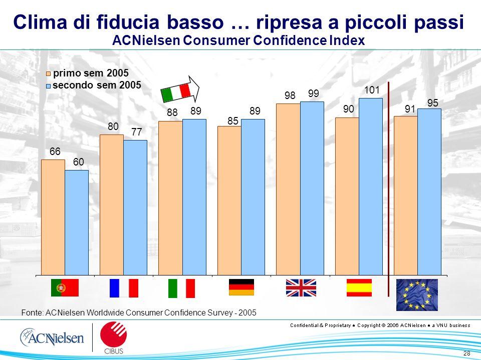 28 Clima di fiducia basso … ripresa a piccoli passi ACNielsen Consumer Confidence Index Fonte: ACNielsen Worldwide Consumer Confidence Survey - 2005 6
