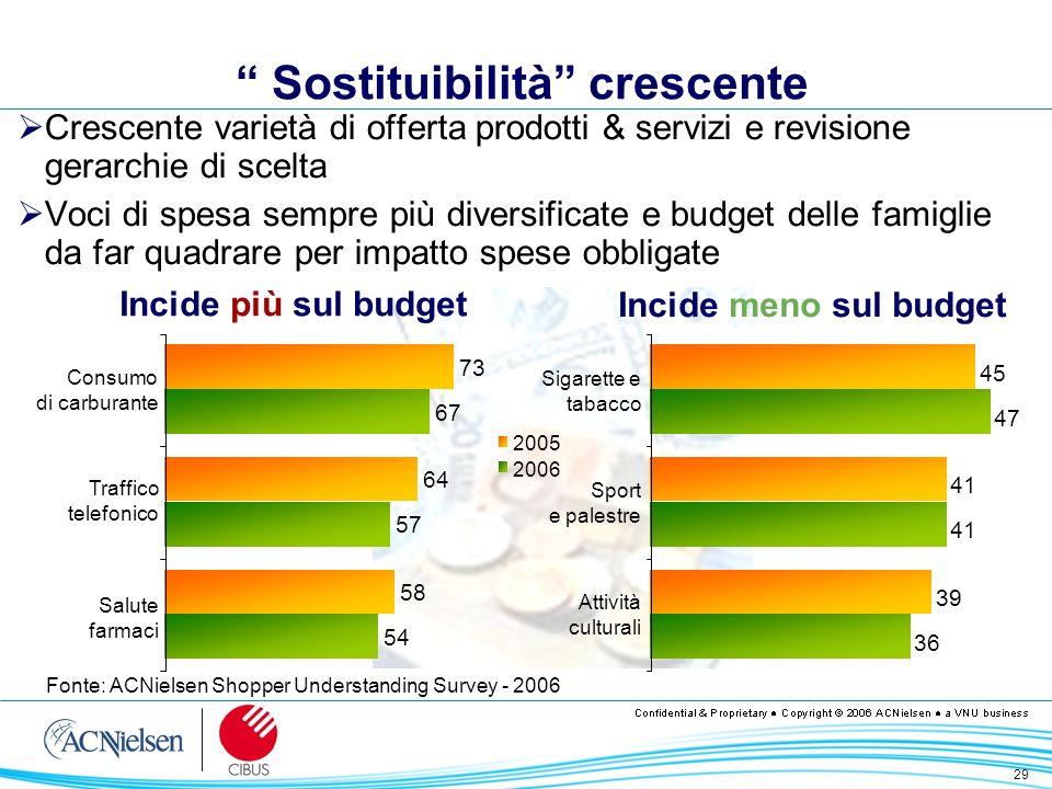 29 Sostituibilità crescente Crescente varietà di offerta prodotti & servizi e revisione gerarchie di scelta Voci di spesa sempre più diversificate e b