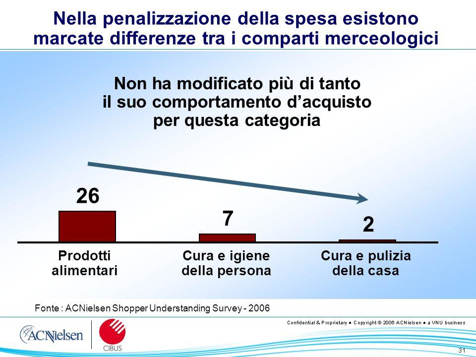 31 Nella penalizzazione della spesa esistono marcate differenze tra i comparti merceologici Fonte : ACNielsen Shopper Understanding Survey - 2006 Non
