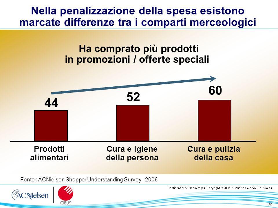 32 Nella penalizzazione della spesa esistono marcate differenze tra i comparti merceologici Fonte : ACNielsen Shopper Understanding Survey - 2006 Ha c