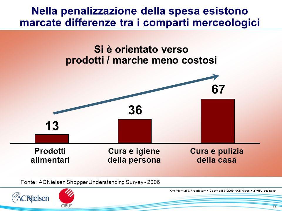 33 Nella penalizzazione della spesa esistono marcate differenze tra i comparti merceologici Fonte : ACNielsen Shopper Understanding Survey - 2006 Si è