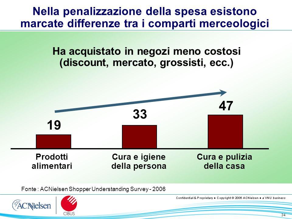 34 Nella penalizzazione della spesa esistono marcate differenze tra i comparti merceologici Fonte : ACNielsen Shopper Understanding Survey - 2006 Ha a