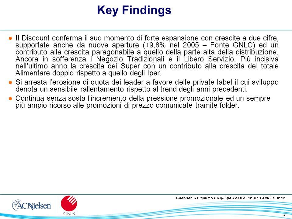 15 20042005 +1,53 +1,37 Totale Alimentare Contributi alla crescita a valori correnti Fonte: ACNielsen Strategic Maps
