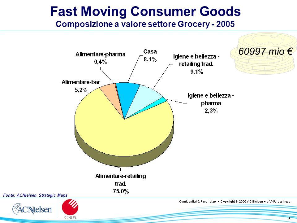 6 Fast Moving Consumer Goods Dinamica dei valori, volumi e prezzi Vendite a ValoreVendite a Prezzi Costanti Prezzi Medi 200420052004200520042005 Totale Grocery1.11.01.31.7-0.1-0.7 Alimentare1.21.01.21.7-0.1-0.7 Retailing Tradizionale1.51.41.82.2-0.3-0.8 Bar-2.7-3.4-5.9-4.23.30.9 Pharma-7.1-13.0-5.1-9.5-2.1-3.9 Non Alimentare0.81.11.31.5-0.5-0.4 Casa-0.71.10.31.5-0.4 Igiene e Bellezza1.91.12.01.40.0-0.3 Fonte: ACNielsen Strategic Maps