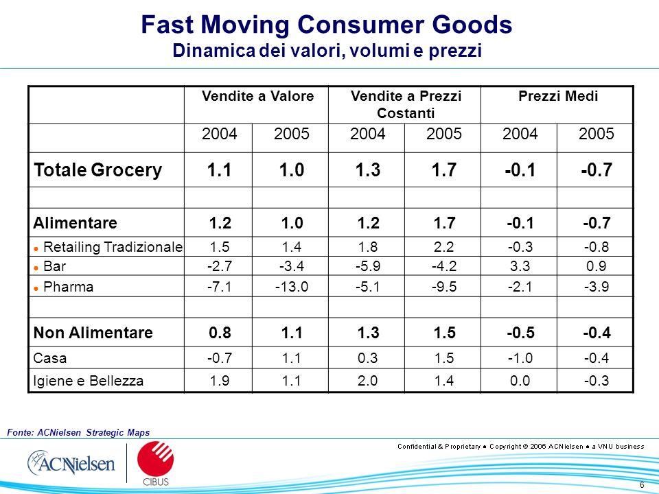 6 Fast Moving Consumer Goods Dinamica dei valori, volumi e prezzi Vendite a ValoreVendite a Prezzi Costanti Prezzi Medi 200420052004200520042005 Total