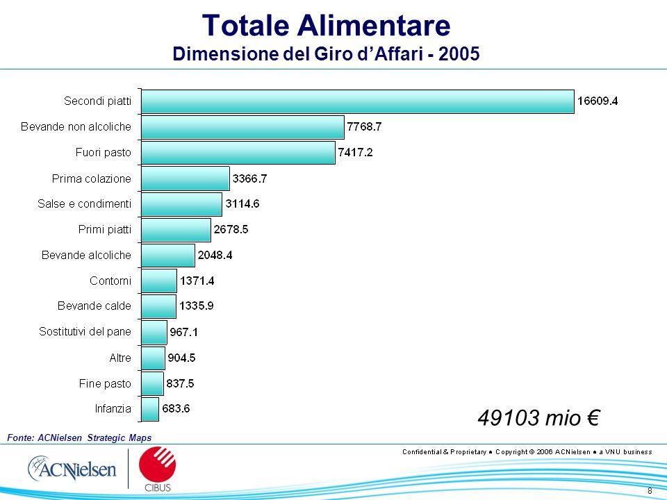 8 Totale Alimentare Dimensione del Giro dAffari - 2005 49103 mio Fonte: ACNielsen Strategic Maps