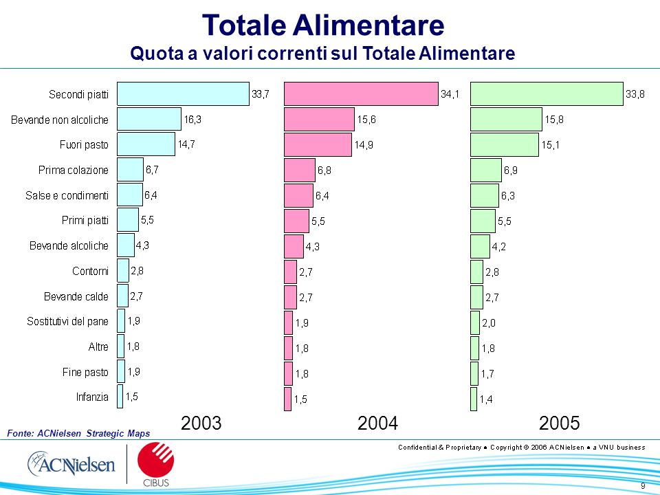 9 200320042005 Totale Alimentare Quota a valori correnti sul Totale Alimentare Fonte: ACNielsen Strategic Maps