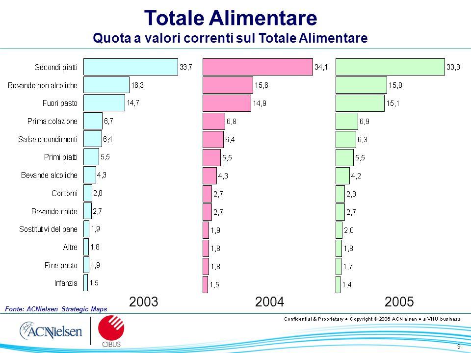 10 Totale Alimentare Contributi alla crescita a valori correnti 20042005 +1.18+0.98 Fonte: ACNielsen Strategic Maps