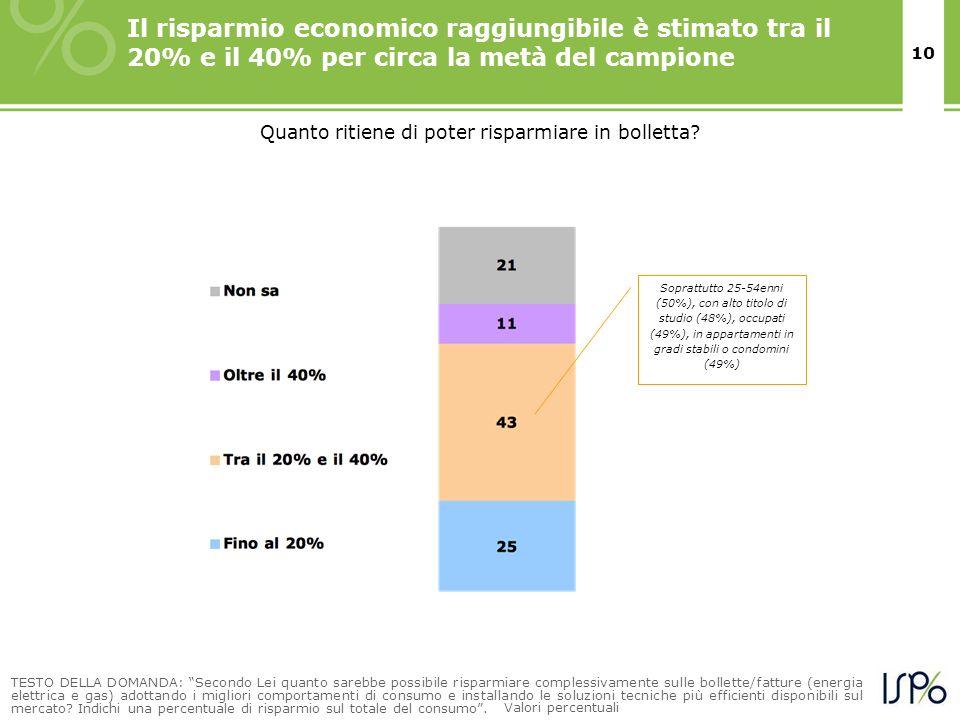 10 Il risparmio economico raggiungibile è stimato tra il 20% e il 40% per circa la metà del campione TESTO DELLA DOMANDA: Secondo Lei quanto sarebbe p