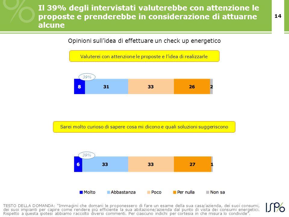 14 Opinioni sullidea di effettuare un check up energetico Il 39% degli intervistati valuterebbe con attenzione le proposte e prenderebbe in consideraz