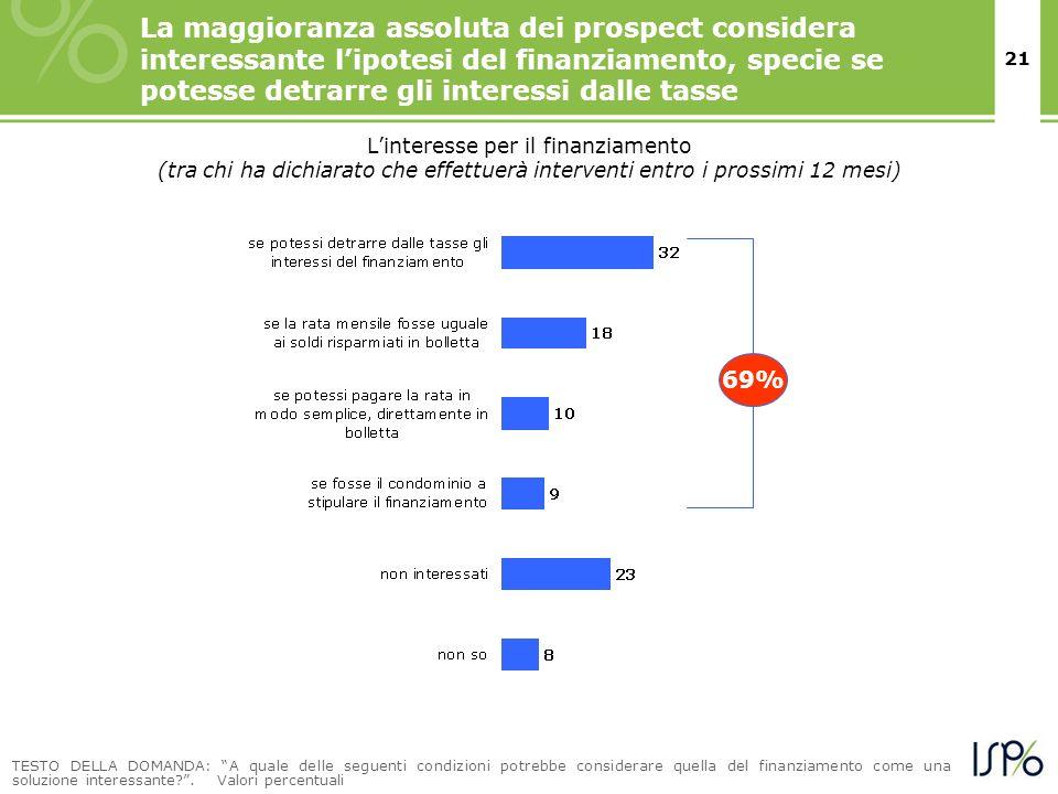 21 La maggioranza assoluta dei prospect considera interessante lipotesi del finanziamento, specie se potesse detrarre gli interessi dalle tasse Linter