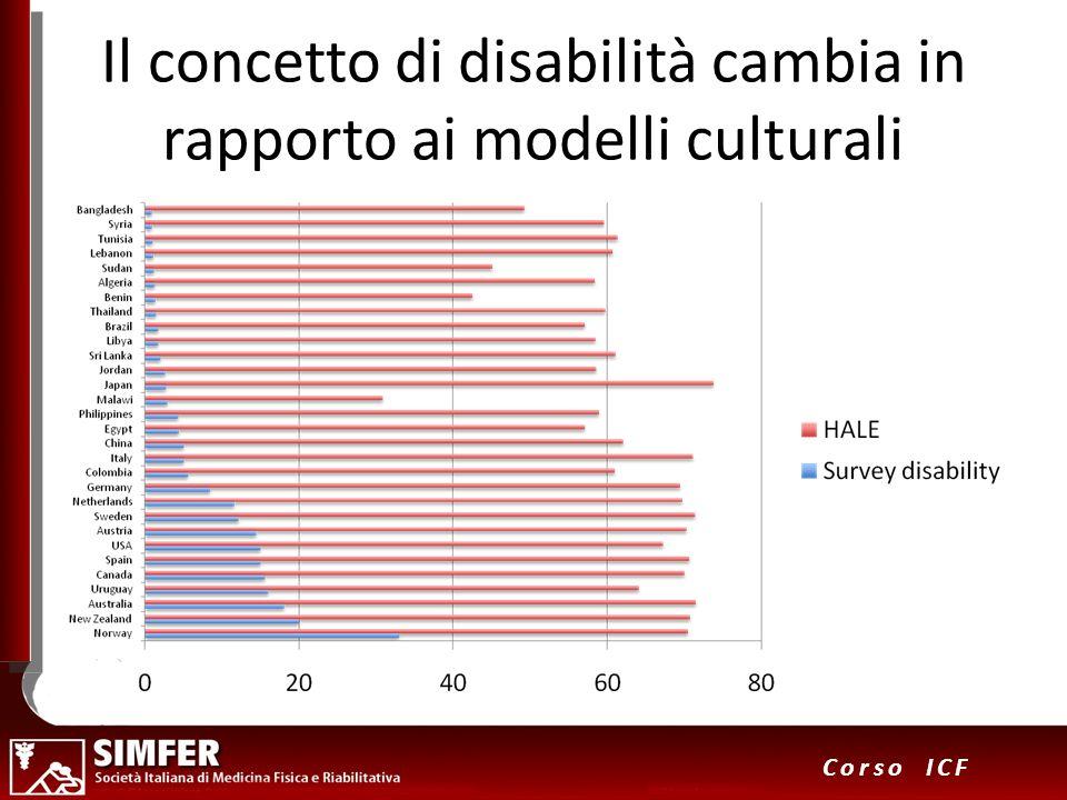 10 Corso ICF Il concetto di disabilità cambia in rapporto ai modelli culturali