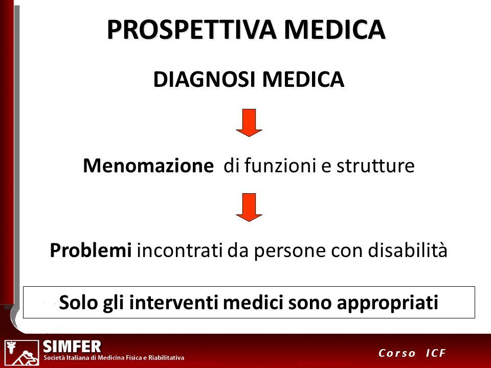 21 Corso ICF PROSPETTIVA MEDICA DIAGNOSI MEDICA Menomazione di funzioni e strutture Problemi incontrati da persone con disabilità Solo gli interventi