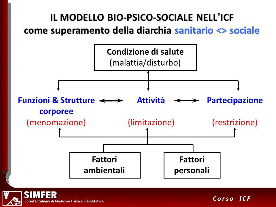 33 Corso ICF IL MODELLO BIO-PSICO-SOCIALE NELLICF come superamento della diarchia sanitario <> sociale Condizione di salute (malattia/disturbo) Fattor