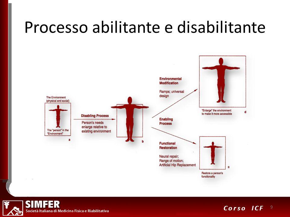 9 Corso ICF Processo abilitante e disabilitante 9