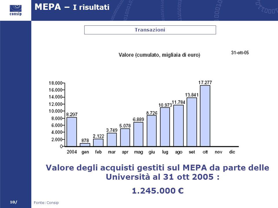 10/ MEPA – I risultati Transazioni Fonte: Consip Valore degli acquisti gestiti sul MEPA da parte delle Università al 31 ott 2005 : 1.245.000