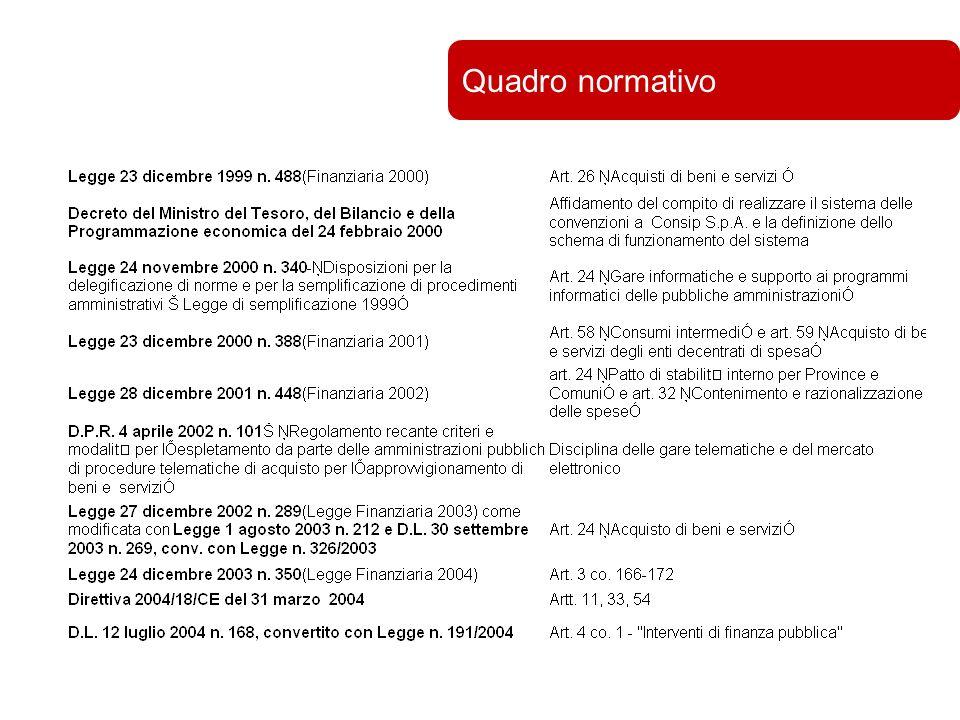Università di Bologna Quadro normativo
