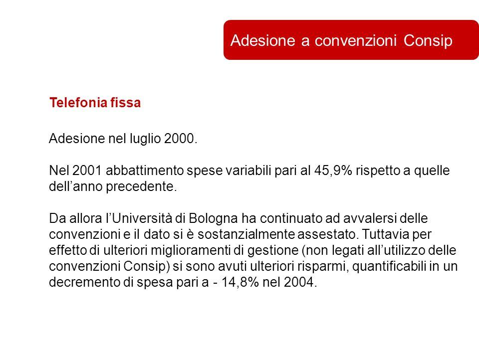 Università di Bologna Adesione a convenzioni Consip Telefonia fissa Adesione nel luglio 2000.