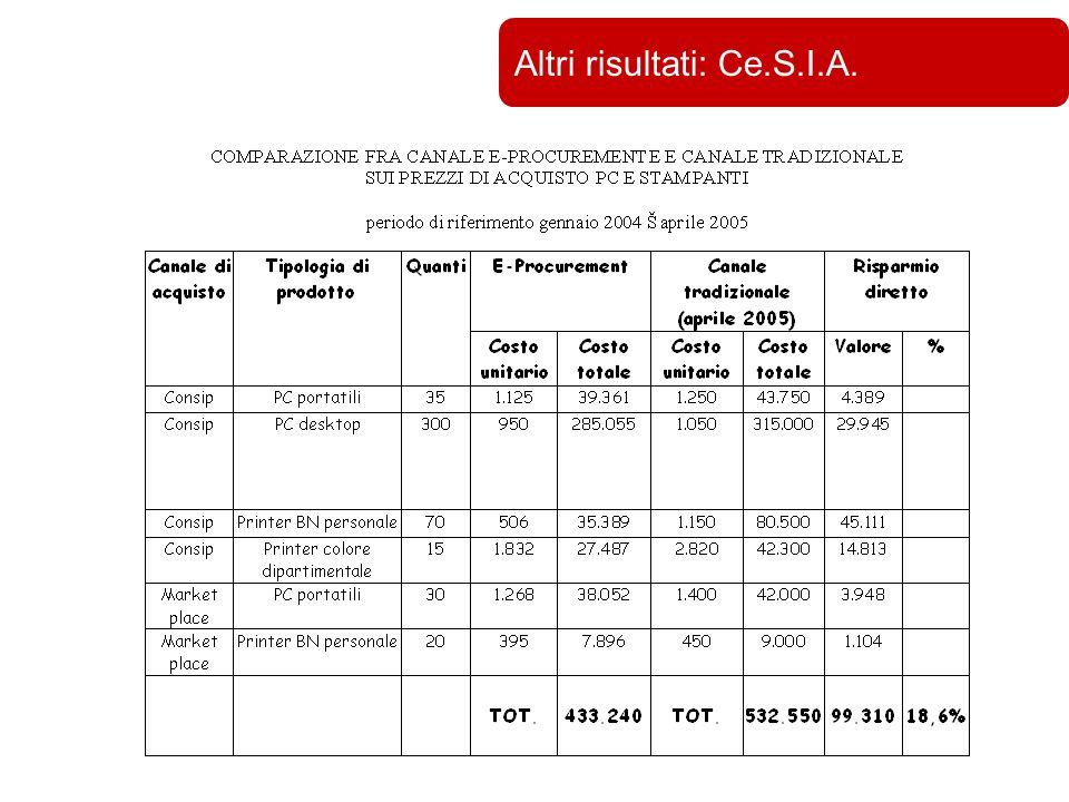 Università di Bologna Altri risultati: Ce.S.I.A.