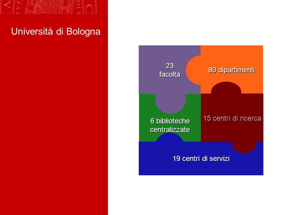 Università di Bologna 6 biblioteche centralizzate 23 facoltà 80 dipartimenti 19 centri di servizi 15 centri di ricerca