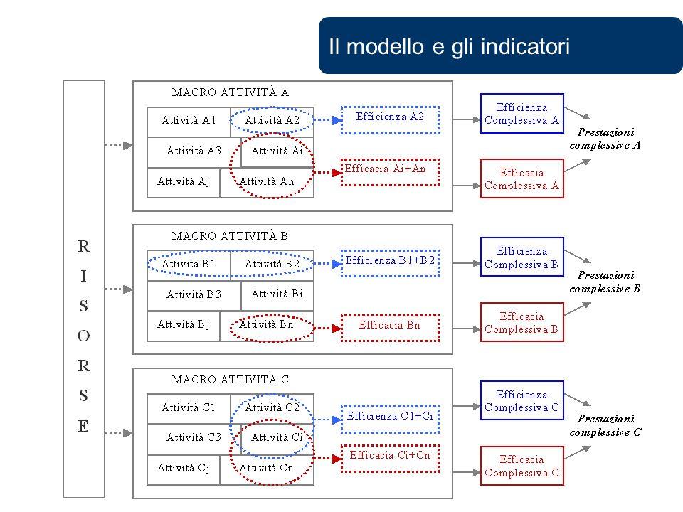 Il modello e gli indicatori