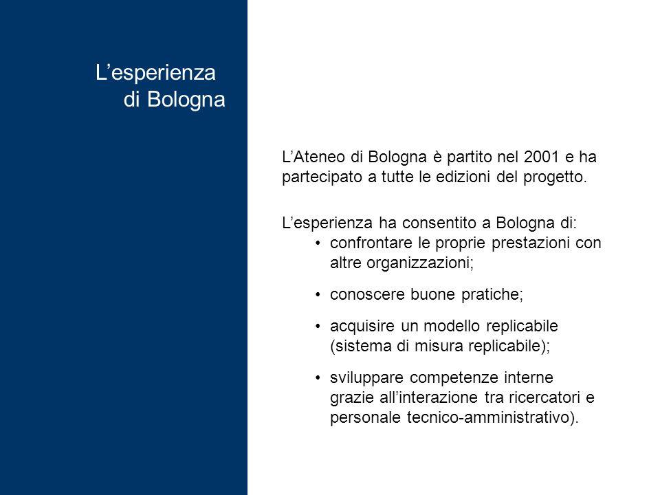 Lesperienza di Bologna LAteneo di Bologna è partito nel 2001 e ha partecipato a tutte le edizioni del progetto.
