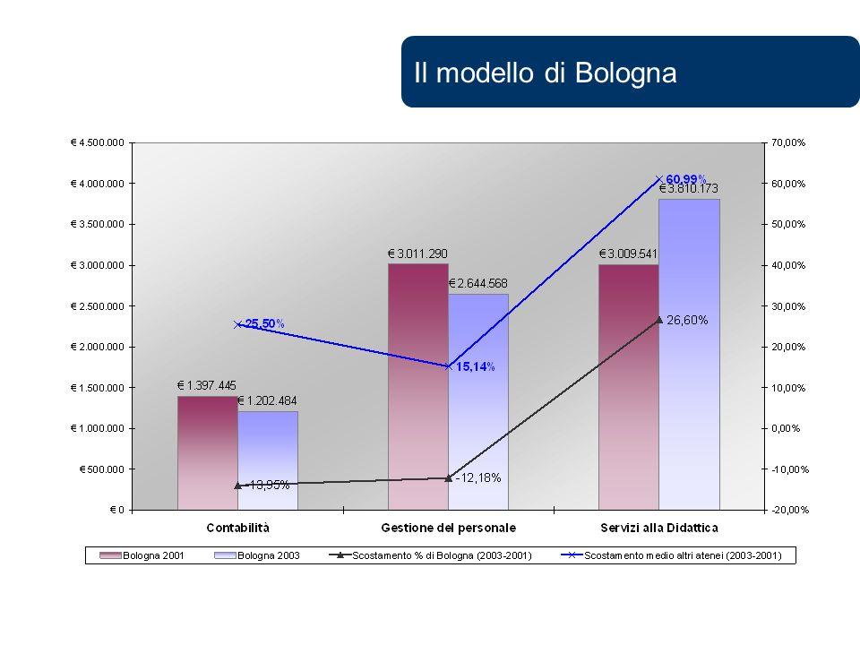 Il modello di Bologna