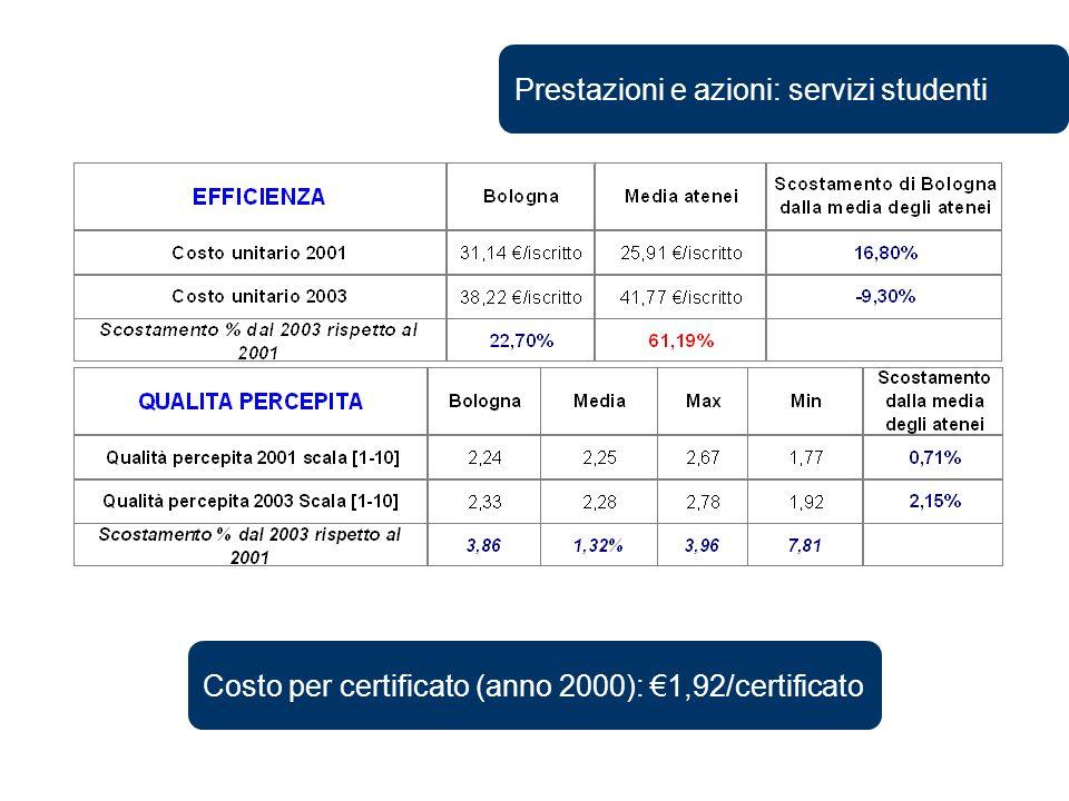 Prestazioni e azioni: servizi studenti Costo per certificato (anno 2000): 1,92/certificato