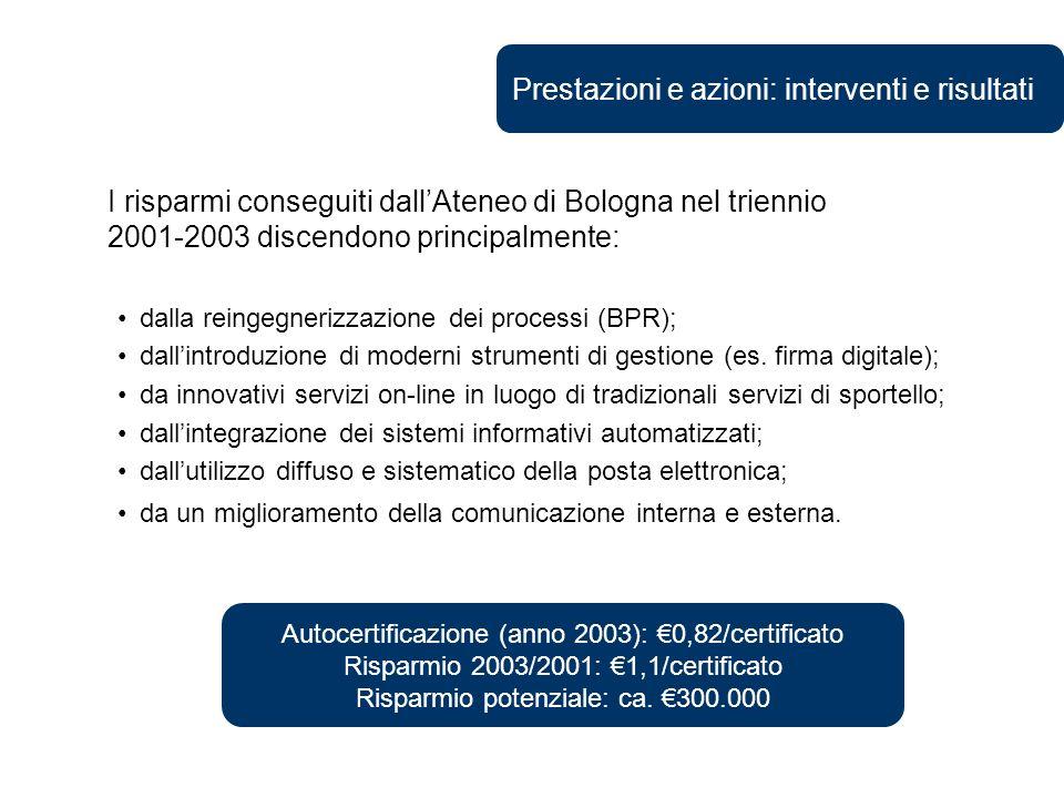 Prestazioni e azioni: interventi e risultati Autocertificazione (anno 2003): 0,82/certificato Risparmio 2003/2001: 1,1/certificato Risparmio potenziale: ca.