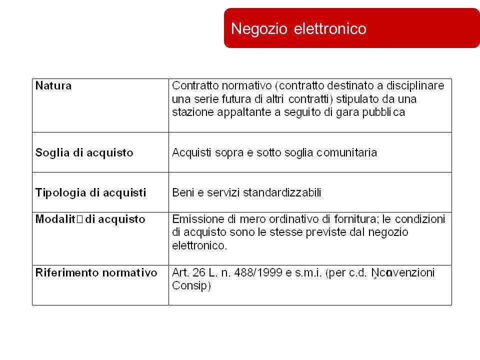 Università di Bologna Negozio elettronico