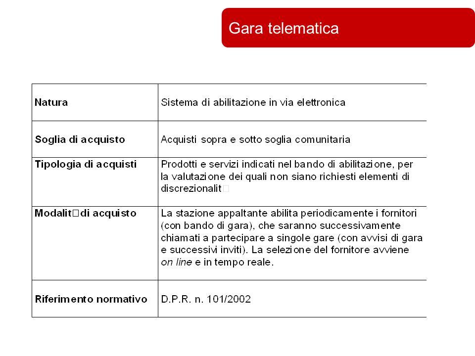 Università di Bologna Gara telematica