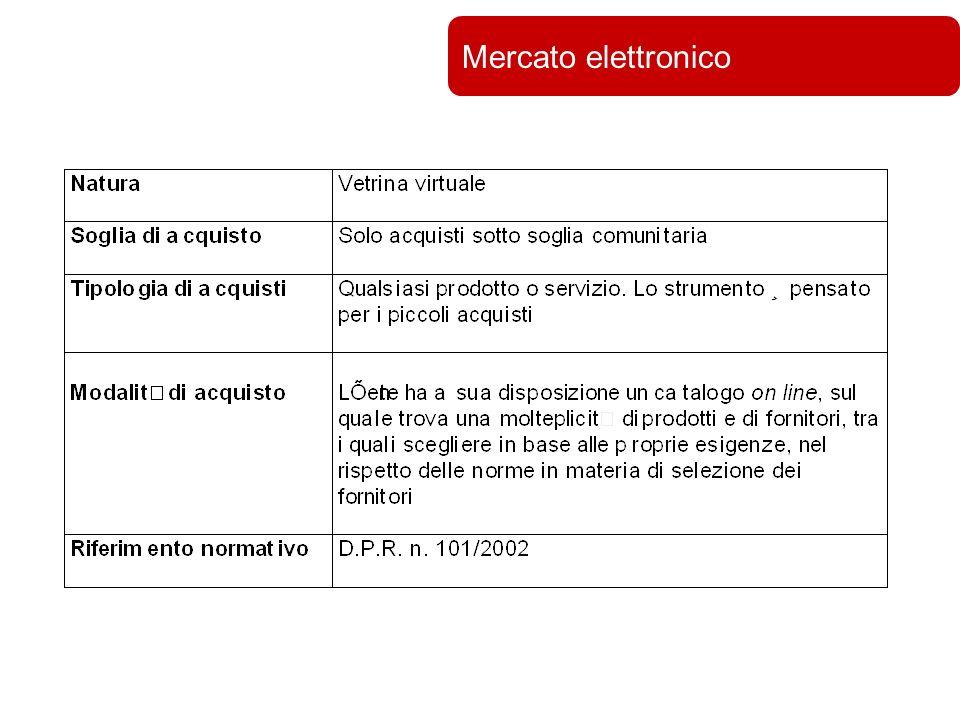 Università di Bologna Mercato elettronico
