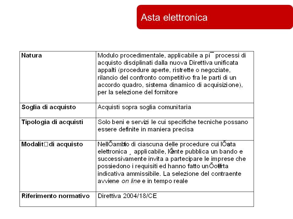Università di Bologna Asta elettronica