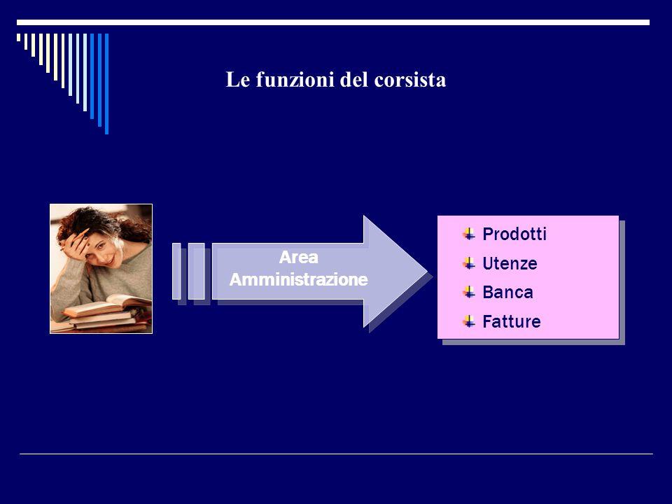 Le funzioni del corsista Area Amministrazione Prodotti Utenze Banca Fatture Prodotti Utenze Banca Fatture