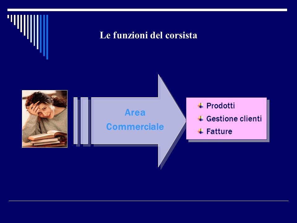 Area Commerciale Le funzioni del corsista Prodotti Gestione clienti Fatture Prodotti Gestione clienti Fatture