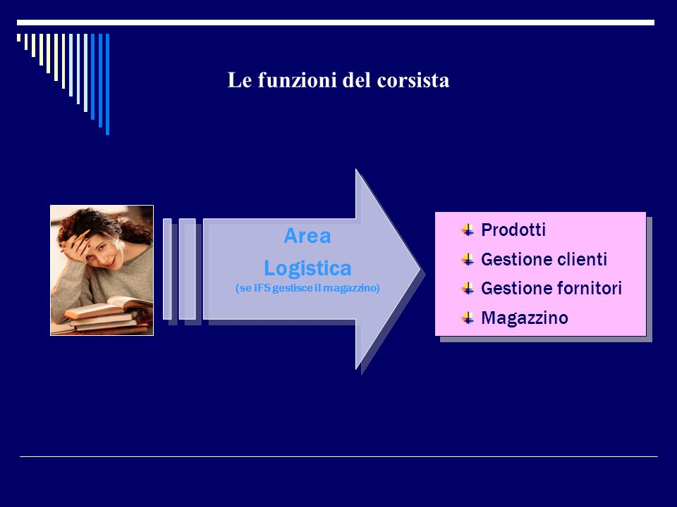 Area Logistica (se IFS gestisce il magazzino) Le funzioni del corsista Prodotti Gestione clienti Gestione fornitori Magazzino Prodotti Gestione client