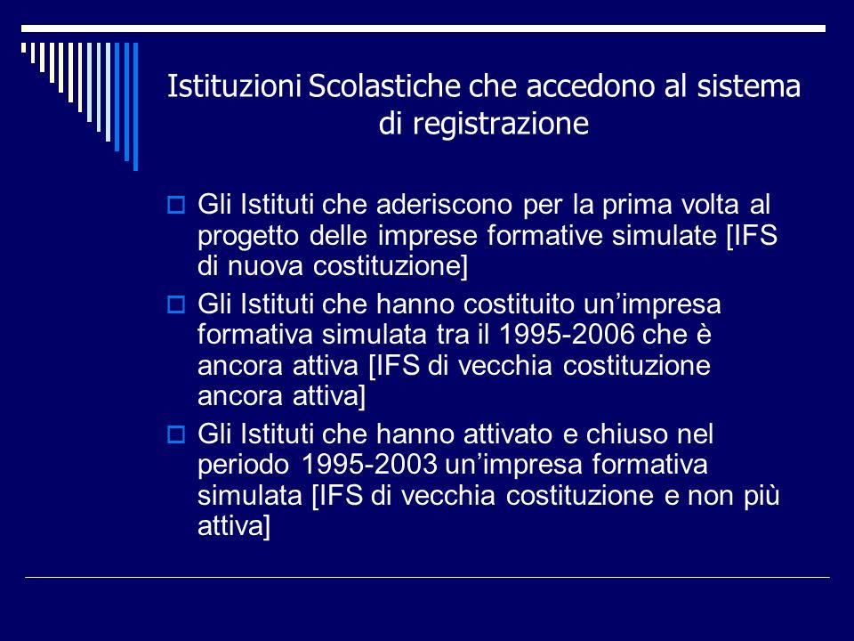 Istituzioni Scolastiche che accedono al sistema di registrazione Gli Istituti che aderiscono per la prima volta al progetto delle imprese formative si
