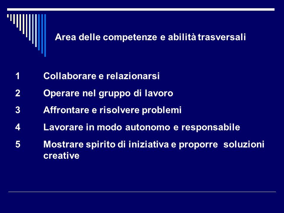 Area delle competenze e abilità trasversali 1Collaborare e relazionarsi 2Operare nel gruppo di lavoro 3Affrontare e risolvere problemi 4Lavorare in mo