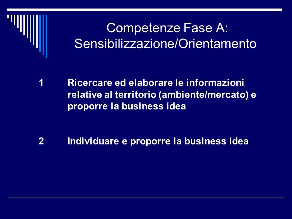 Competenze Fase A: Sensibilizzazione/Orientamento 1Ricercare ed elaborare le informazioni relative al territorio (ambiente/mercato) e proporre la busi