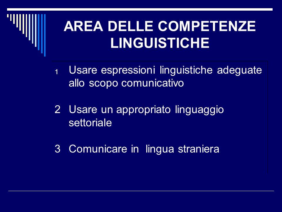 AREA DELLE COMPETENZE LINGUISTICHE 1 Usare espressioni linguistiche adeguate allo scopo comunicativo 2Usare un appropriato linguaggio settoriale 3Comu