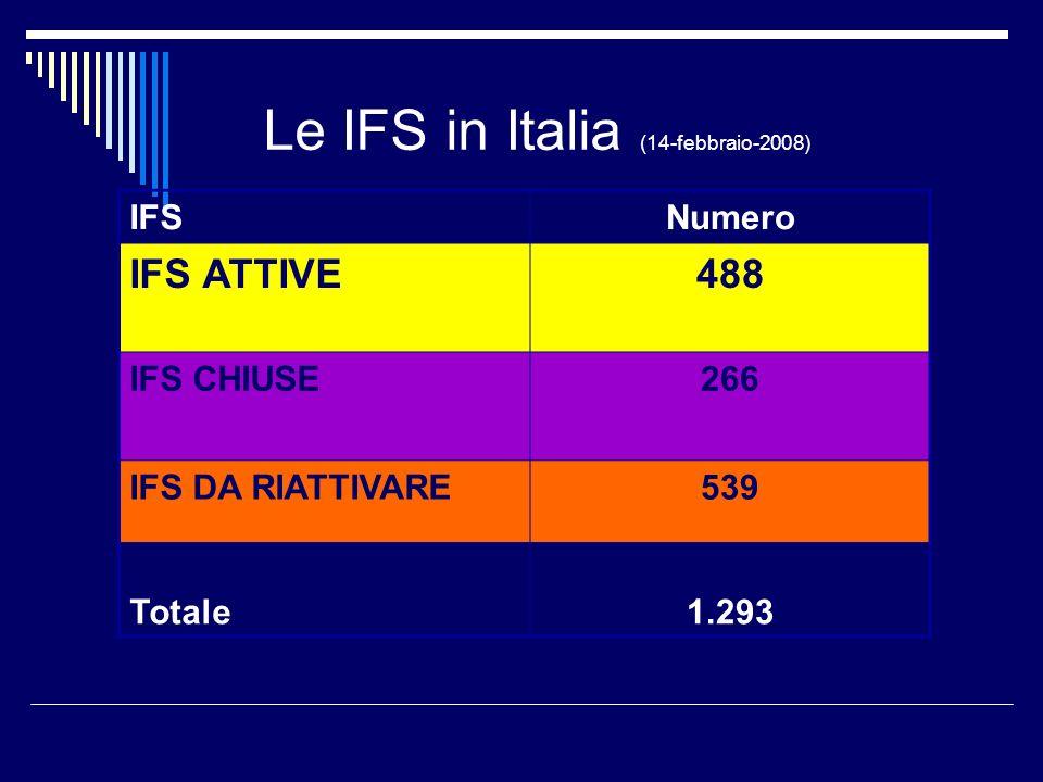 Le IFS in Italia (14-febbraio-2008) IFSNumero IFS ATTIVE488 IFS CHIUSE266 IFS DA RIATTIVARE539 Totale1.293