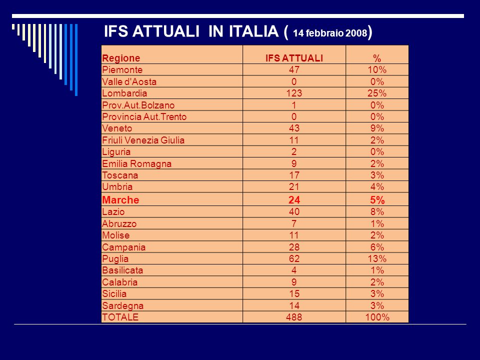 RegioneIFS ATTUALI% Piemonte4710% Valle d'Aosta00% Lombardia12325% Prov.Aut.Bolzano10% Provincia Aut.Trento00% Veneto439% Friuli Venezia Giulia112% Li