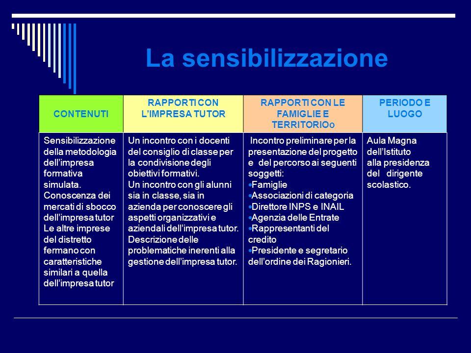 La sensibilizzazione CONTENUTI RAPPORTI CON LIMPRESA TUTOR RAPPORTI CON LE FAMIGLIE E TERRITORIOo PERIODO E LUOGO Sensibilizzazione della metodologia