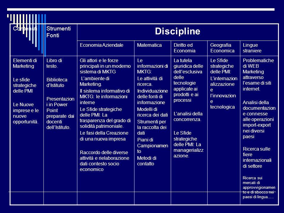 ContenutiStrumenti Fonti Discipline Economia AziendaleMatematicaDiritto ed Economia Geografia Economica Lingue straniere Elementi di Marketing Le sfid