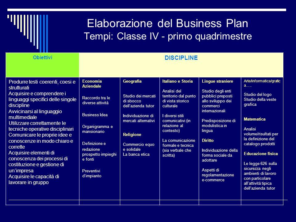 Elaborazione del Business Plan Tempi: Classe IV - primo quadrimestre Obiettivi DISCIPLINE Produrre testi coerenti, coesi e strutturati Acquisire e com
