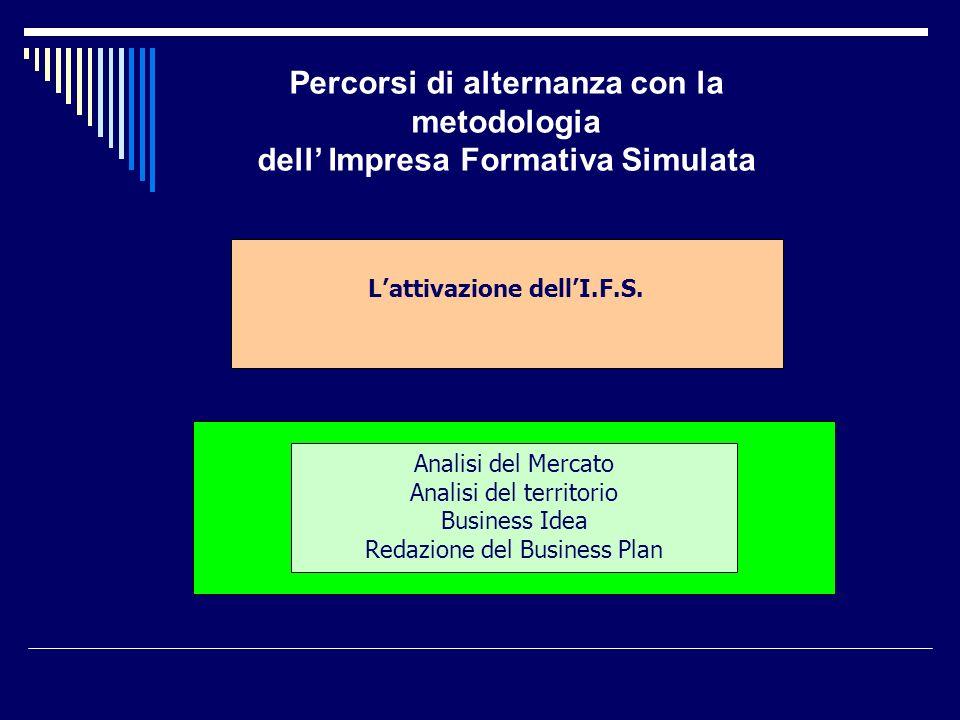 Lattivazione dellI.F.S. Analisi del Mercato Analisi del territorio Business Idea Redazione del Business Plan Percorsi di alternanza con la metodologia